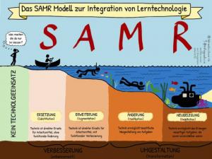 Das SAMR Modell – adaptiert mit Erlaubnis von Sylvia Duckworth – https://sylviaduckworth.com/ – Deutsche Übersetzung von Ekkehard Brüggemann – http://ekkib.de